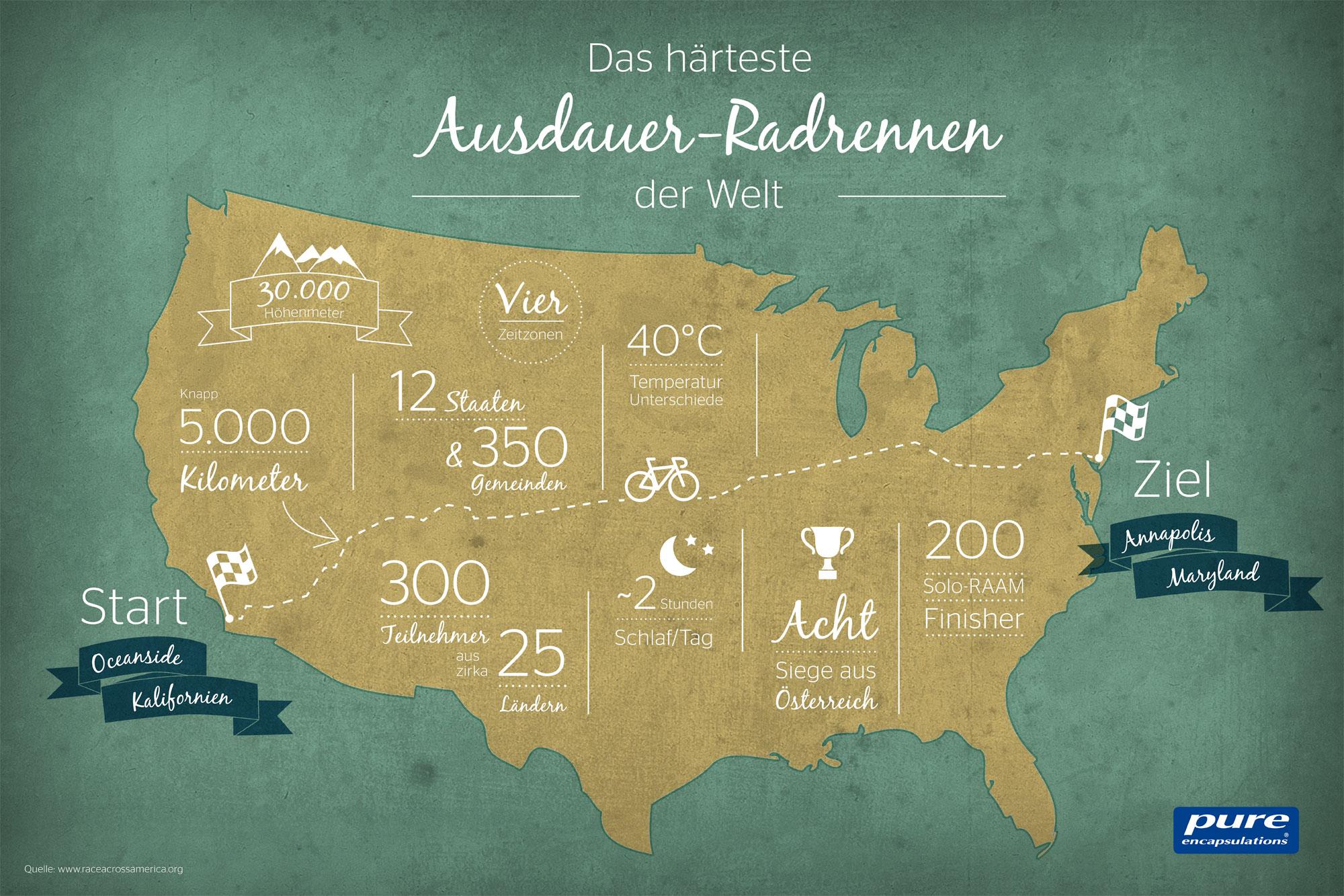 Race Across America Healthy Life Blog
